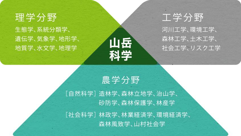 山岳科学:理学分野/工学分野/農学分野